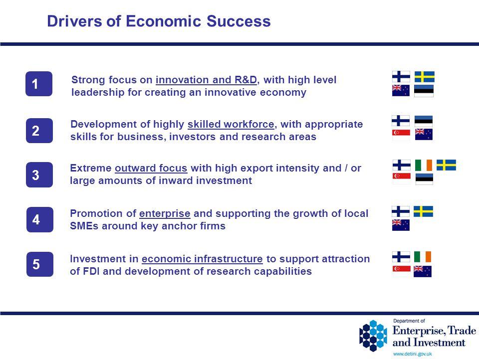 Drivers of Economic Success