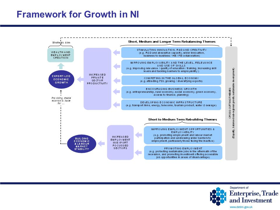 Framework for Growth in NI