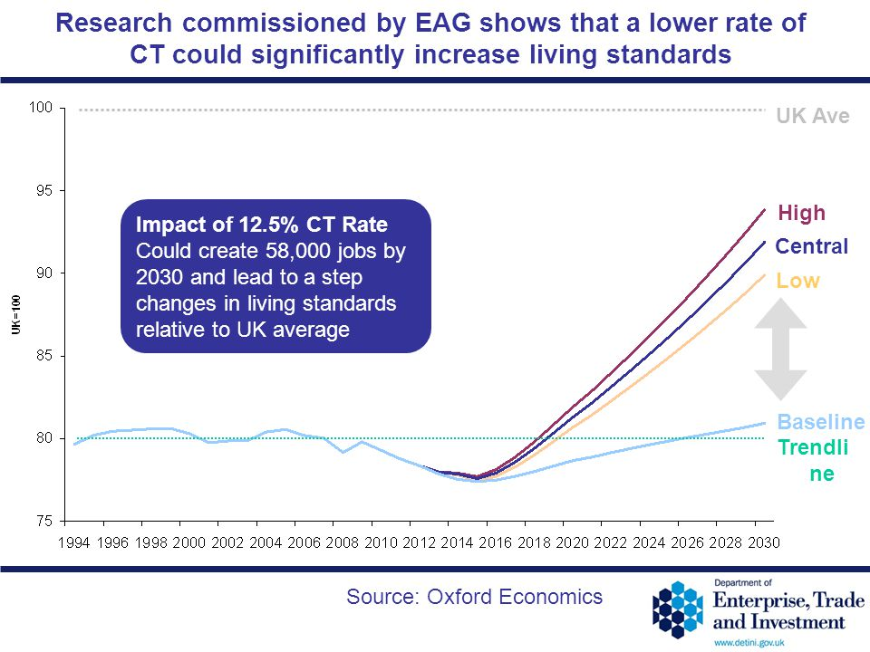 Research commissioned by EAG shows that a lower rate of CT could significantly increase living standards