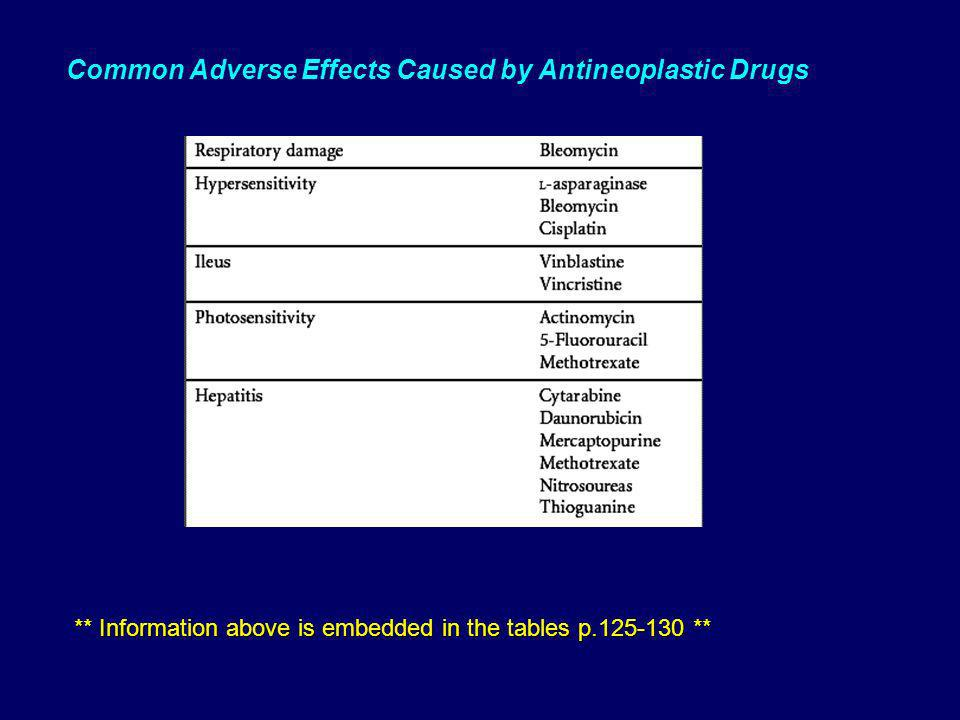 Common Adverse Effects Caused by Antineoplastic Drugs