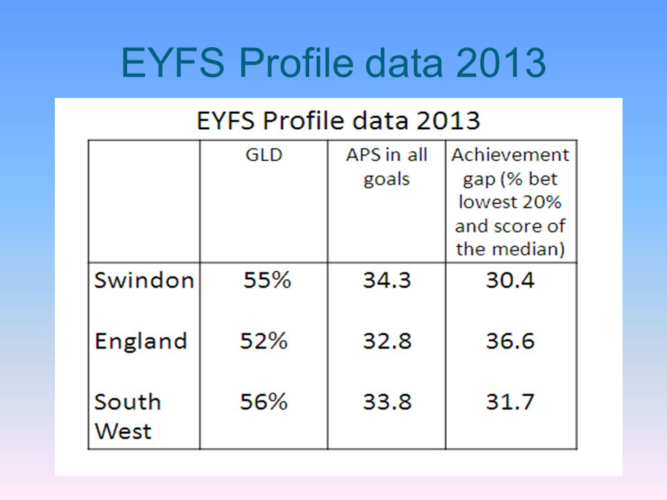 EYFS Profile data 2013
