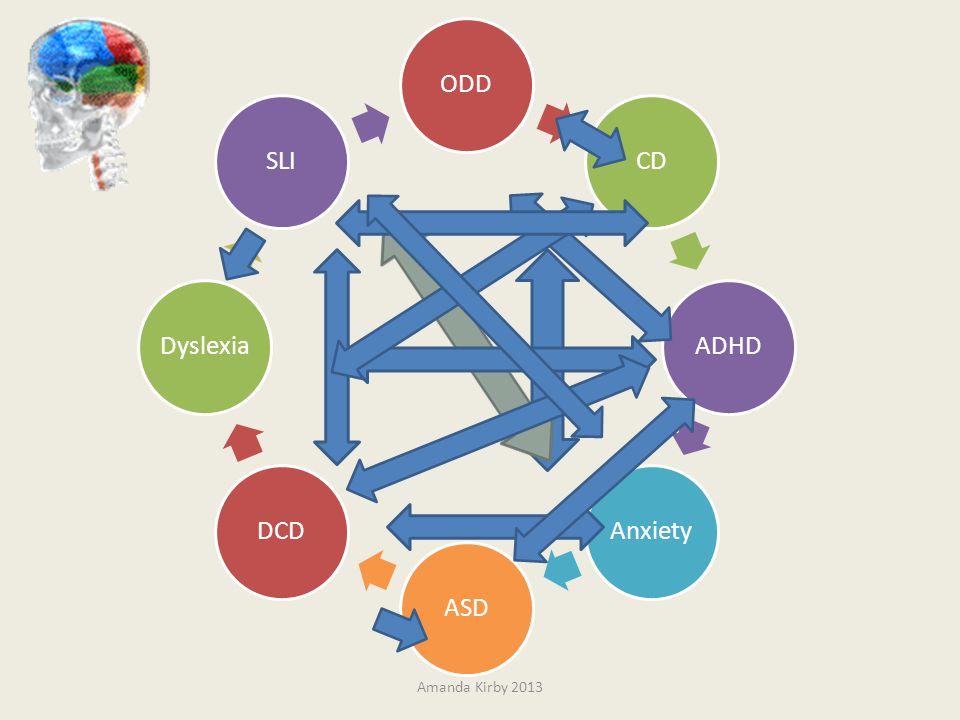 ODD CD ADHD Anxiety ASD DCD Dyslexia SLI Amanda Kirby 2013