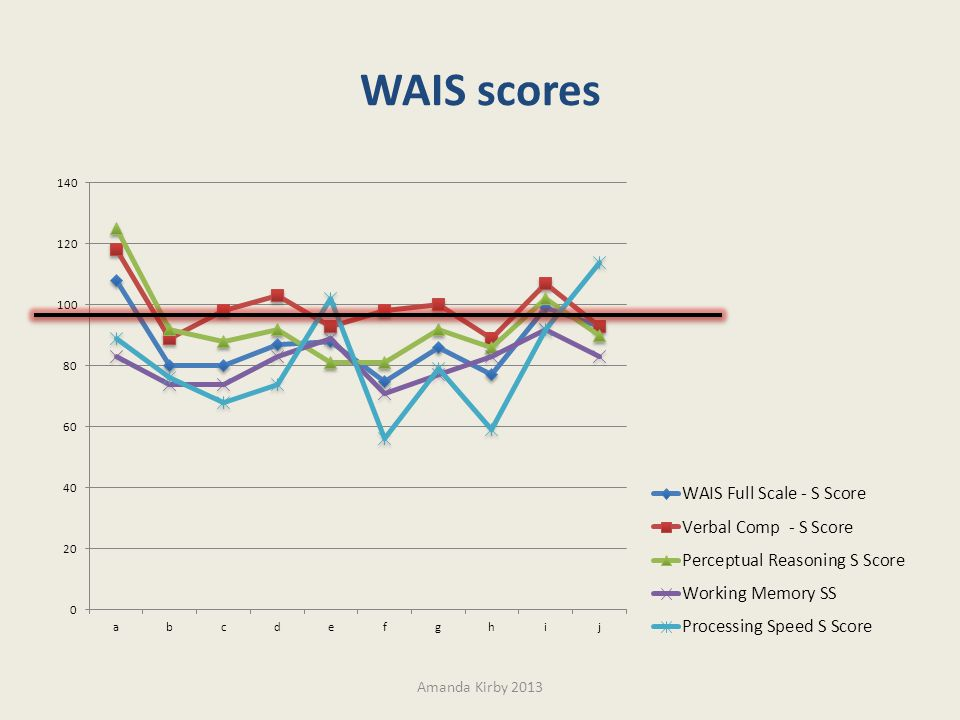 WAIS scores Amanda Kirby 2013