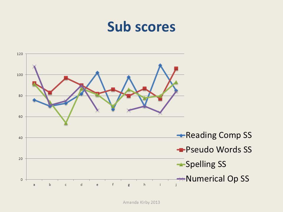 Sub scores Amanda Kirby 2013