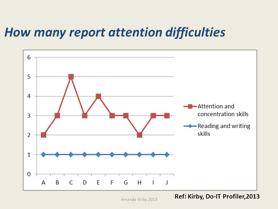 How many report attention difficulties