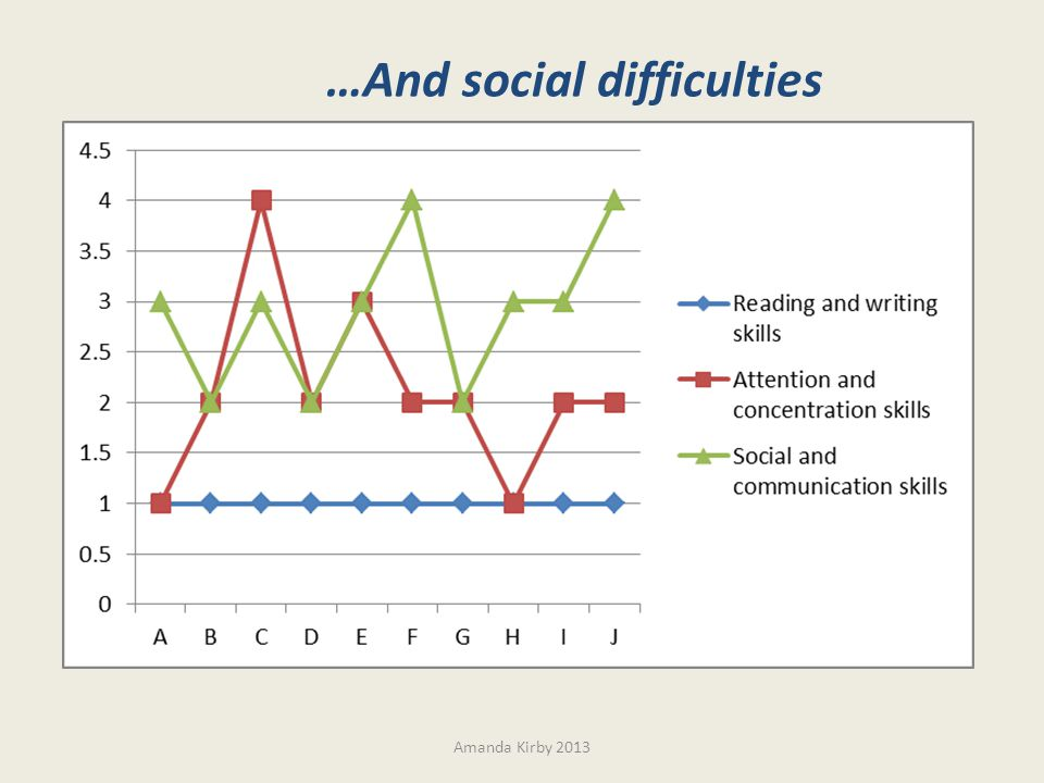 …And social difficulties