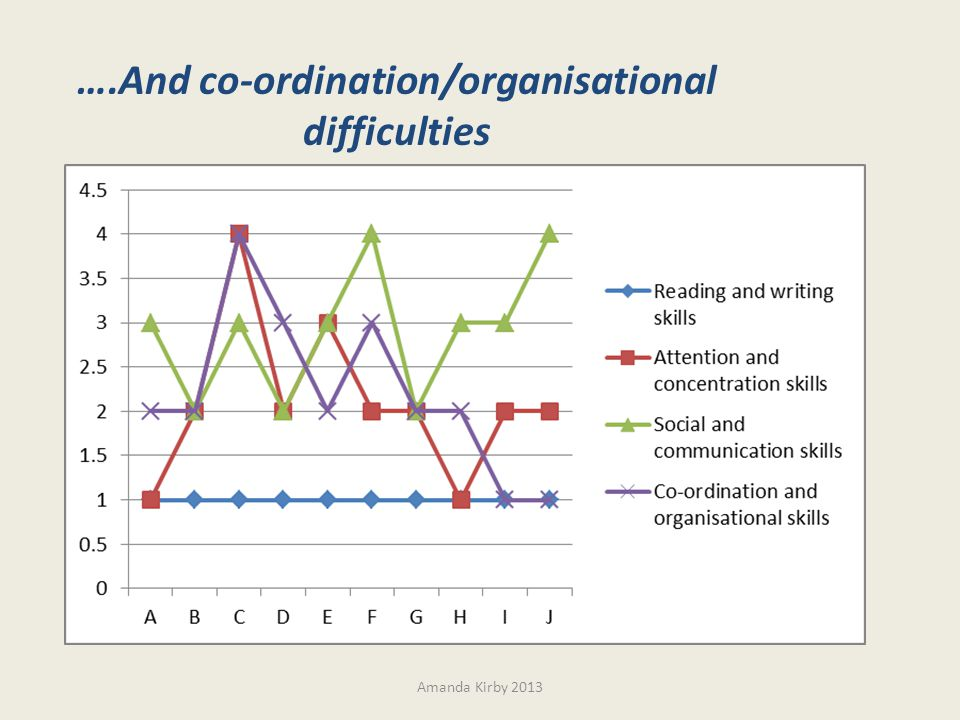 ….And co-ordination/organisational difficulties