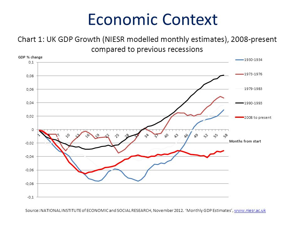 Economic Context Chart 1: UK GDP Growth (NIESR modelled monthly estimates), 2008-present compared to previous recessions.
