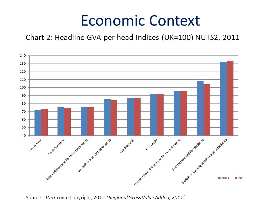 Chart 2: Headline GVA per head indices (UK=100) NUTS2, 2011