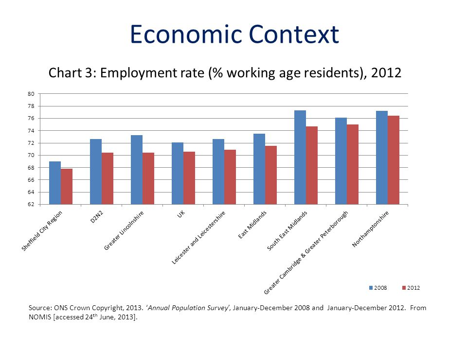 Chart 3: Employment rate (% working age residents), 2012