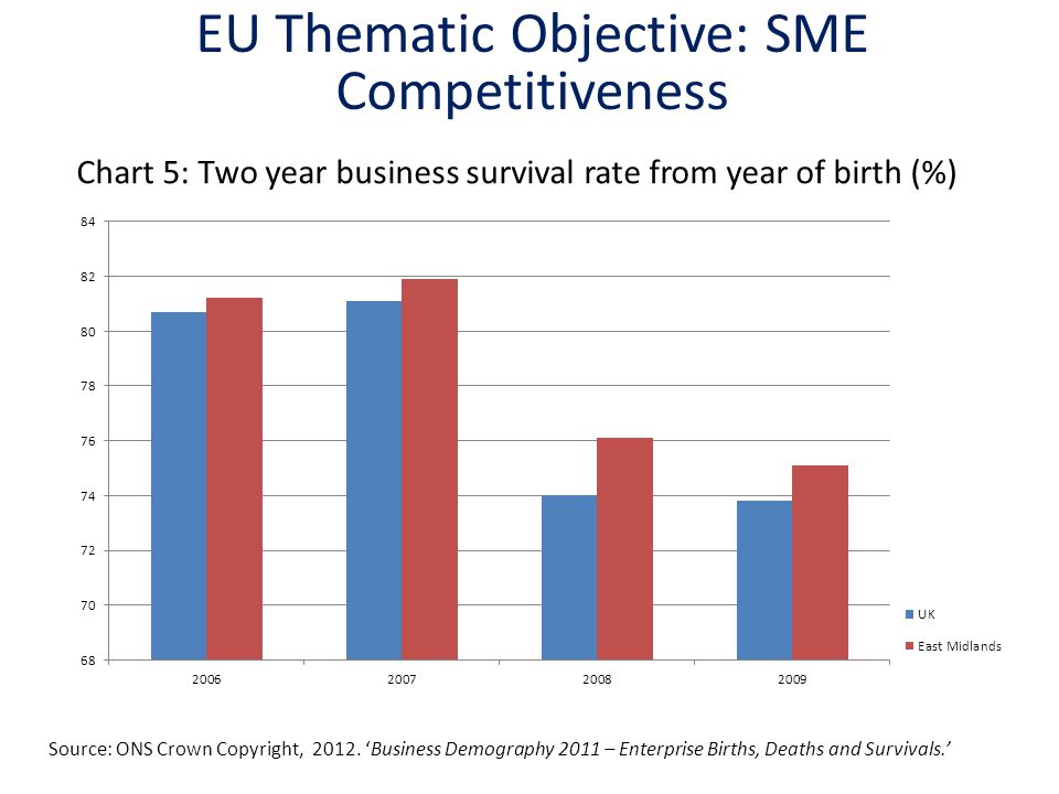 Chart 5: Two year business survival rate from year of birth (%)