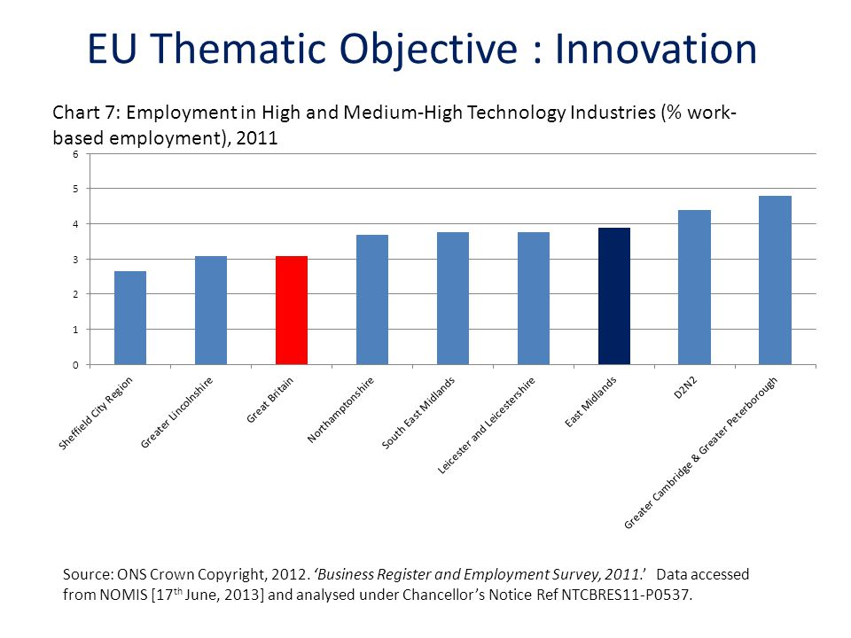 EU Thematic Objective : Innovation