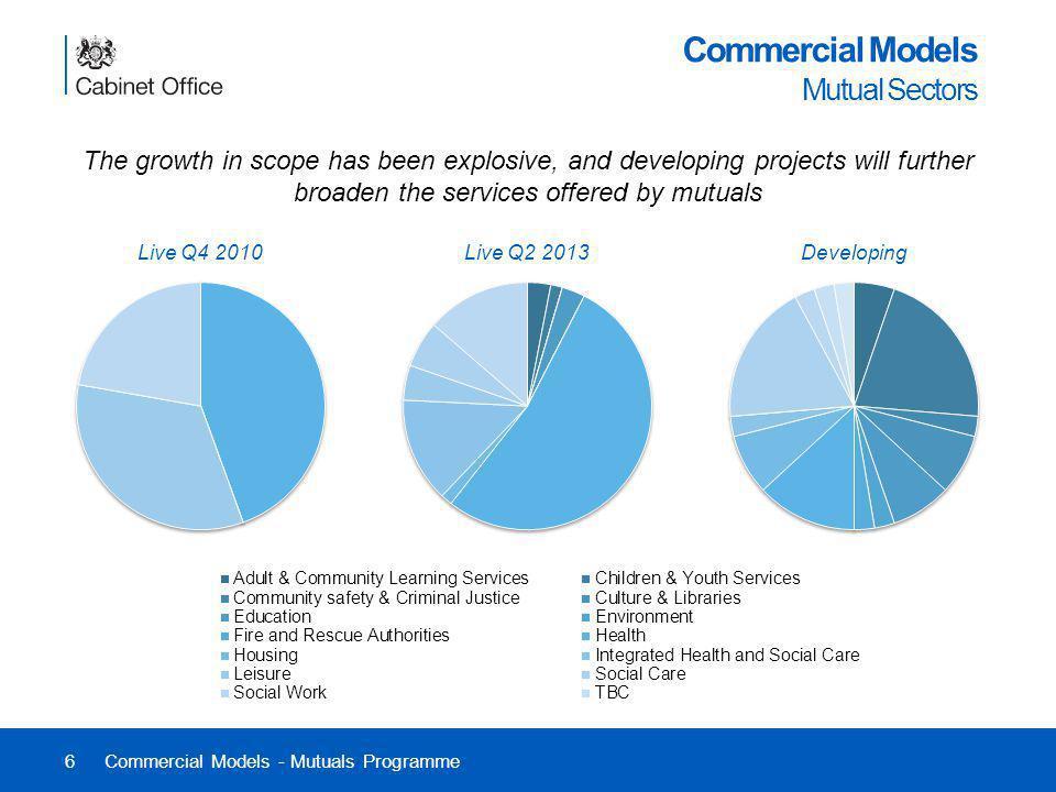 Commercial Models Mutual Sectors