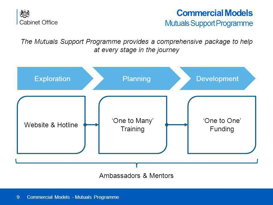 Commercial Models Mutuals Support Programme