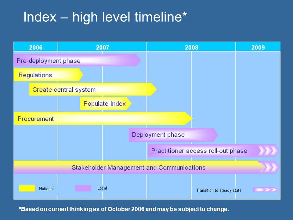 Index – high level timeline*