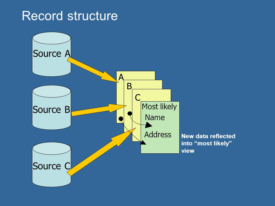 Record structure Source A Source B Source C A B C Most likely Name