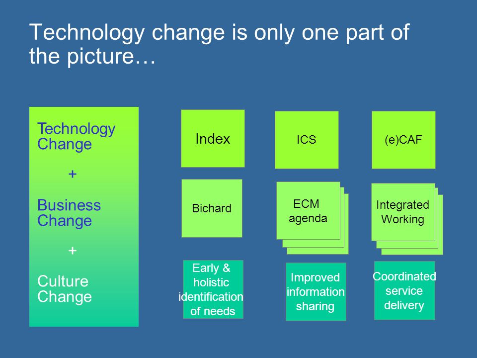 Technology change is only one part of the picture…