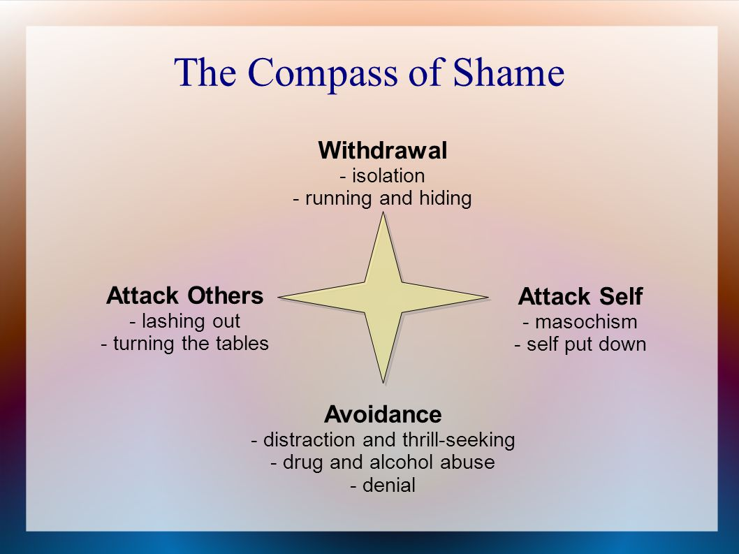 The Compass of Shame Withdrawal Attack Others Attack Self Avoidance