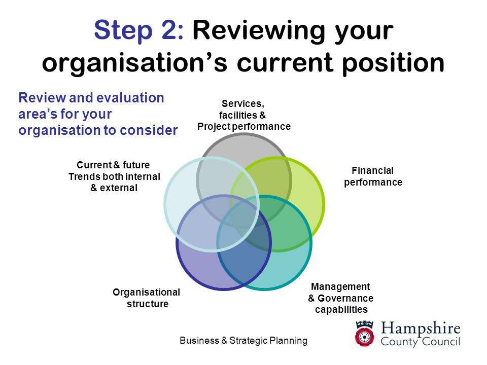 Step 2: Reviewing your organisation's current position