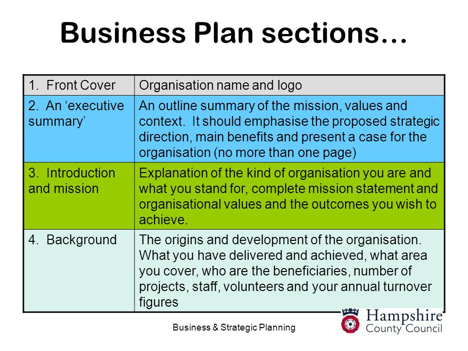 Business Plan sections…