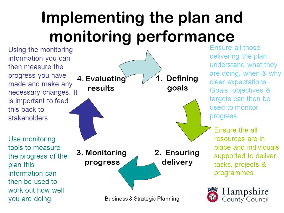 Implementing the plan and monitoring performance