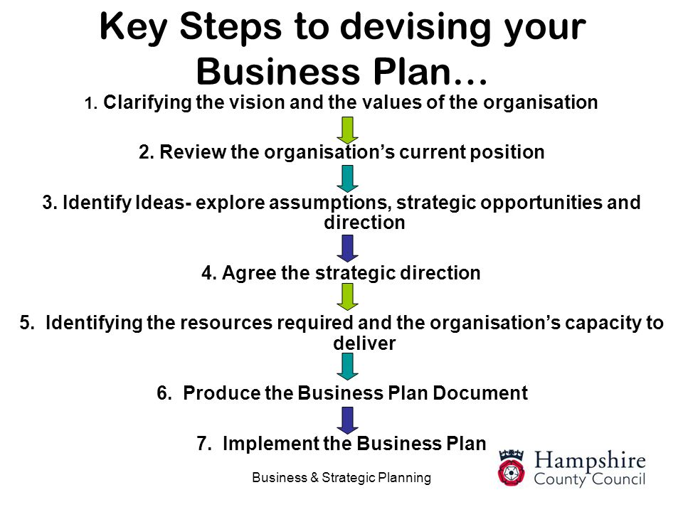 Key Steps to devising your Business Plan…