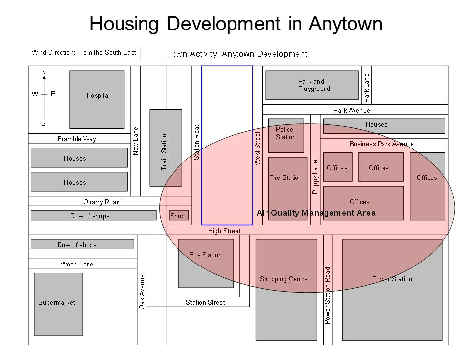Housing Development in Anytown