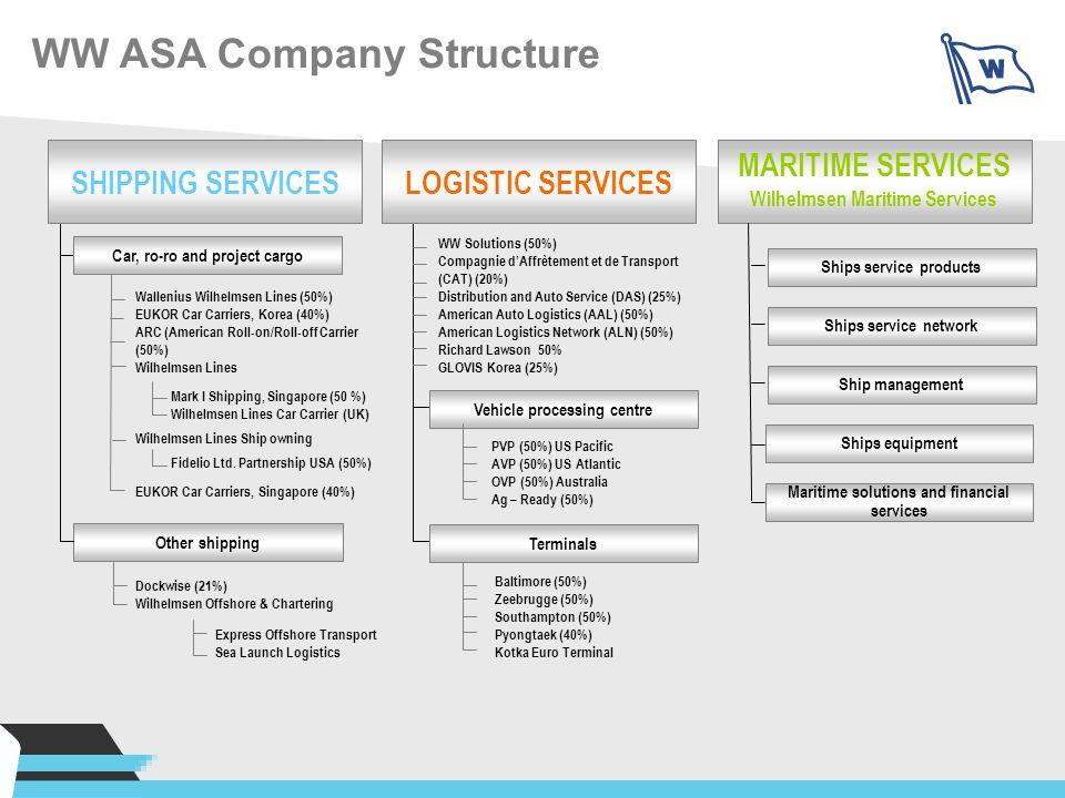 WW ASA Company Structure