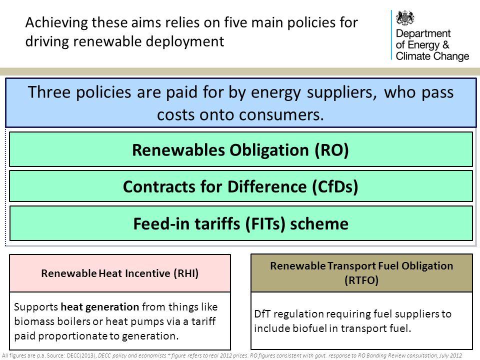 Renewables Obligation (RO)