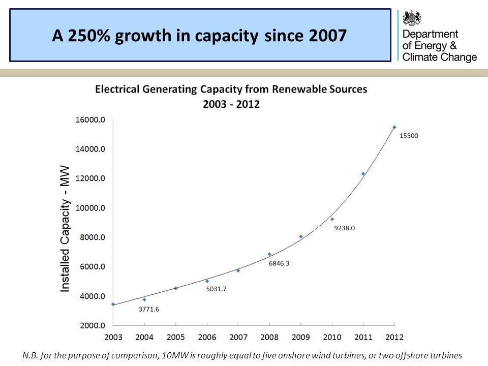 A 250% growth in capacity since 2007