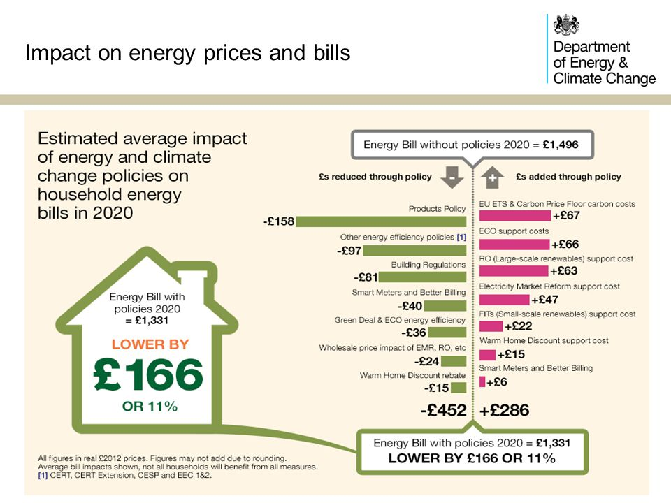 Impact on energy prices and bills