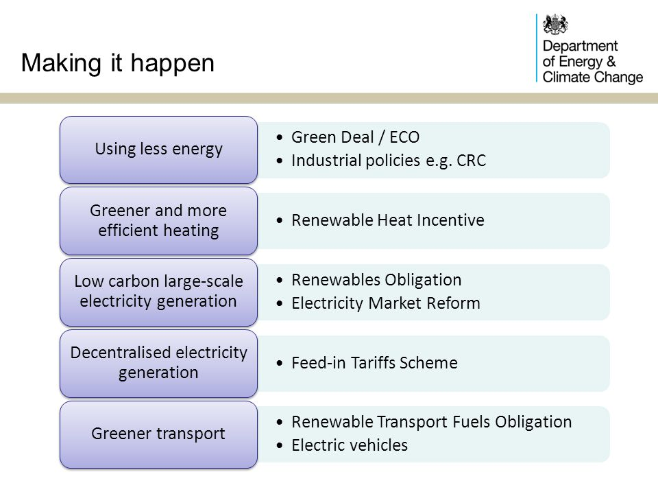 Making it happen Green Deal / ECO Industrial policies e.g. CRC