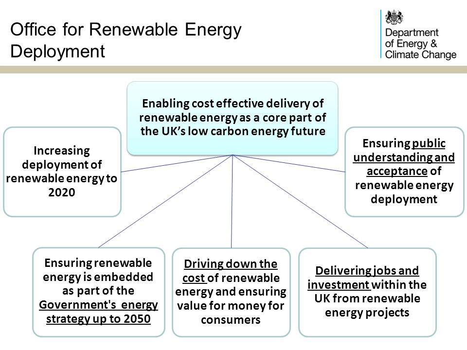 Office for Renewable Energy Deployment