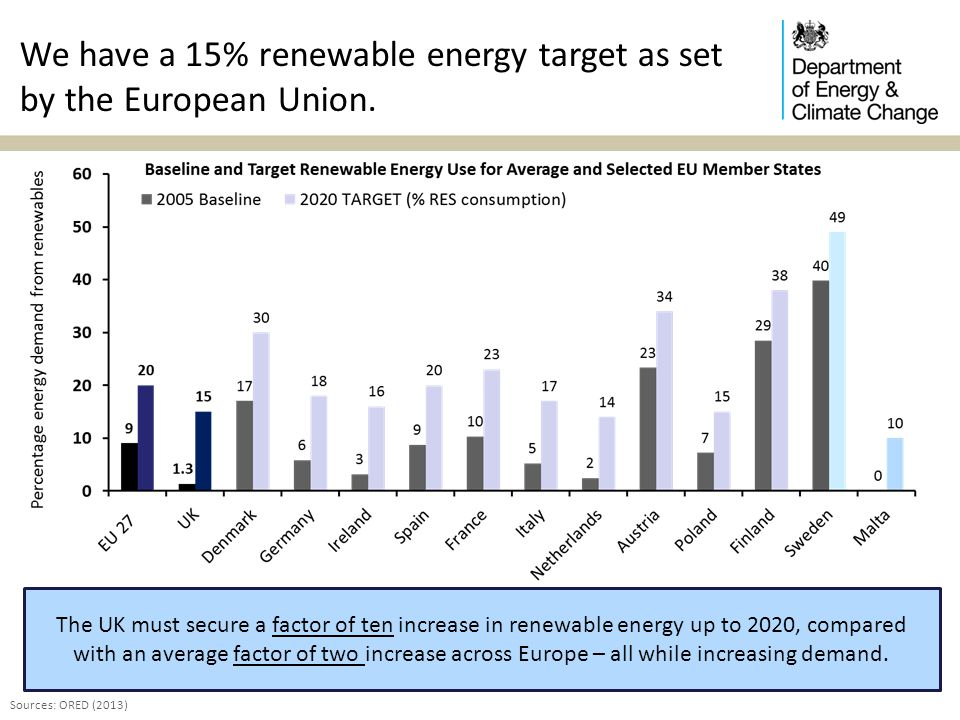 We have a 15% renewable energy target as set by the European Union.