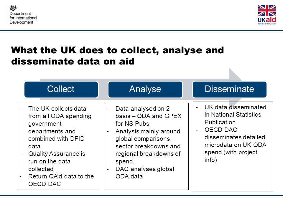 What the UK does to collect, analyse and disseminate data on aid