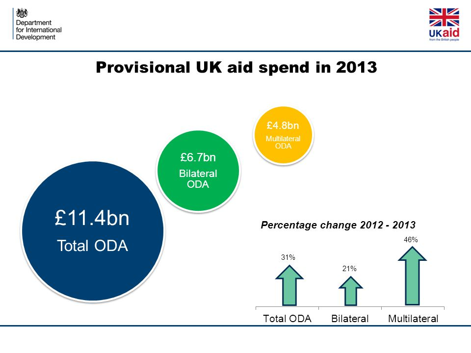 Provisional UK aid spend in 2013