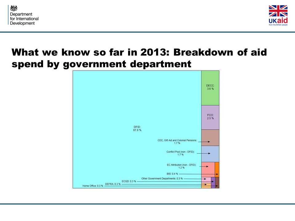 What we know so far in 2013: Breakdown of aid spend by government department