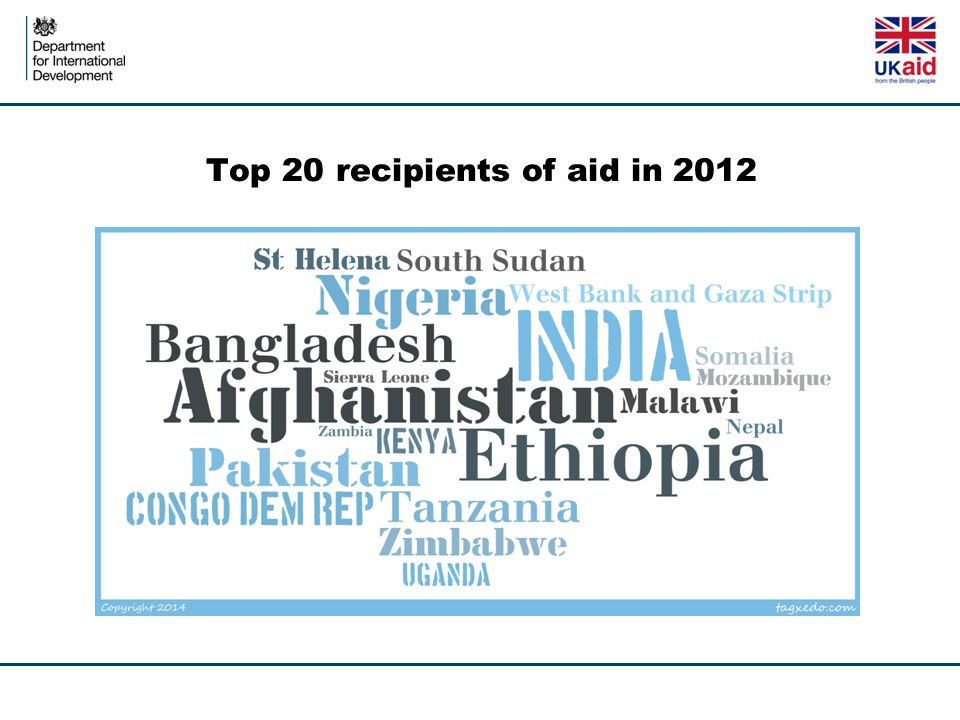 Top 20 recipients of aid in 2012
