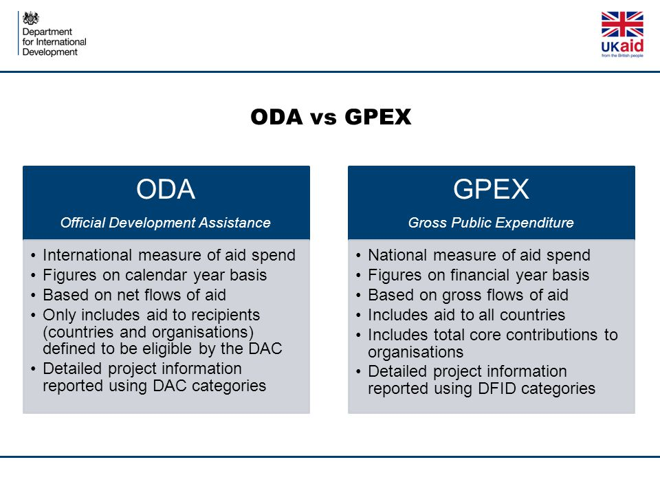 ODA GPEX ODA vs GPEX International measure of aid spend