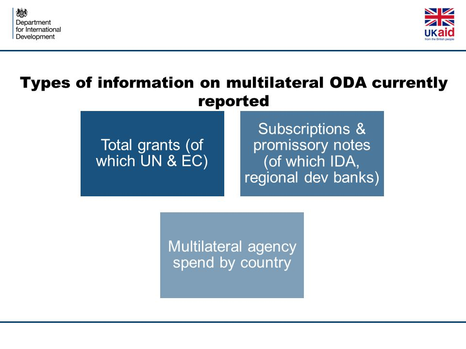 Types of information on multilateral ODA currently reported