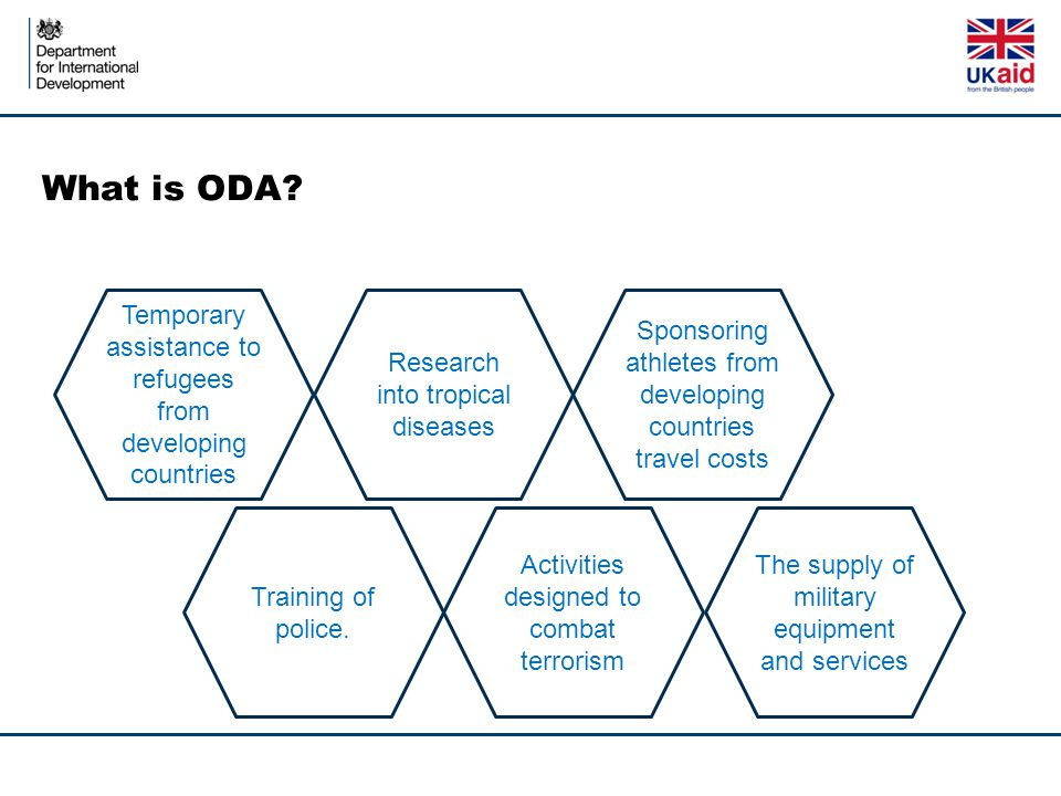 What is ODA Temporary assistance to refugees from developing countries. Research into tropical diseases.