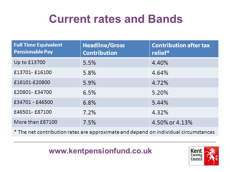 Current rates and Bands