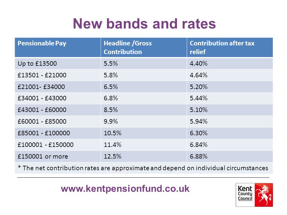 New bands and rates Pensionable Pay Headline /Gross Contribution