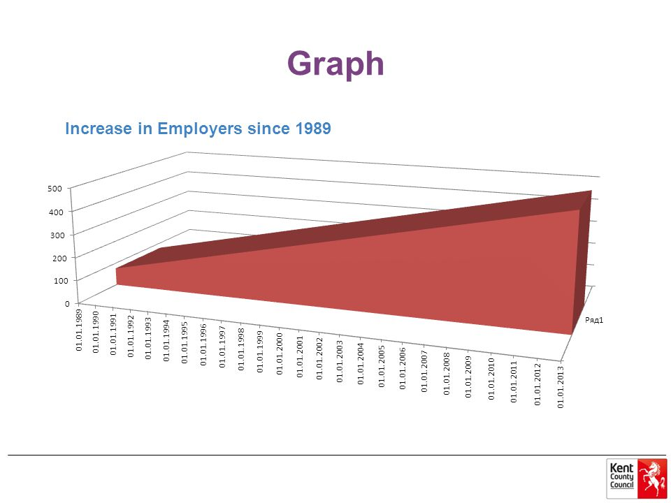 Graph Increase in Employers since 1989