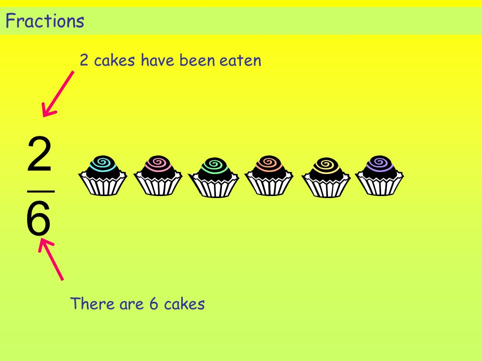 Fractions 2 cakes have been eaten 2 6 There are 6 cakes