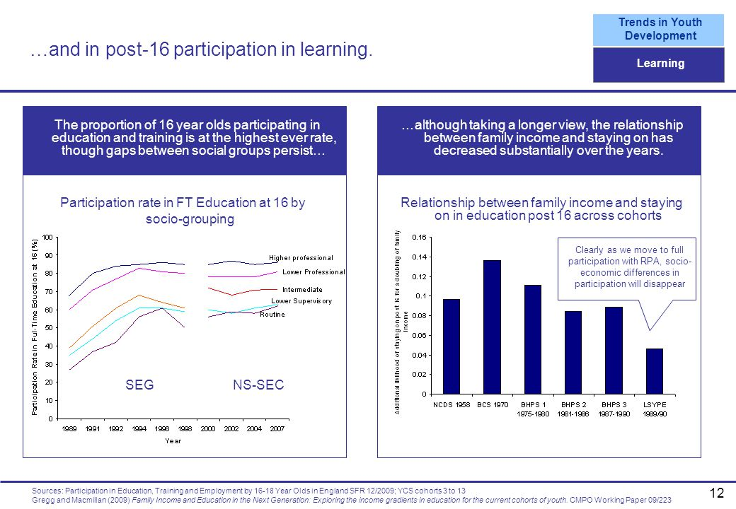 …and in post-16 participation in learning.