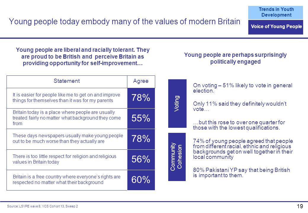 Young people today embody many of the values of modern Britain
