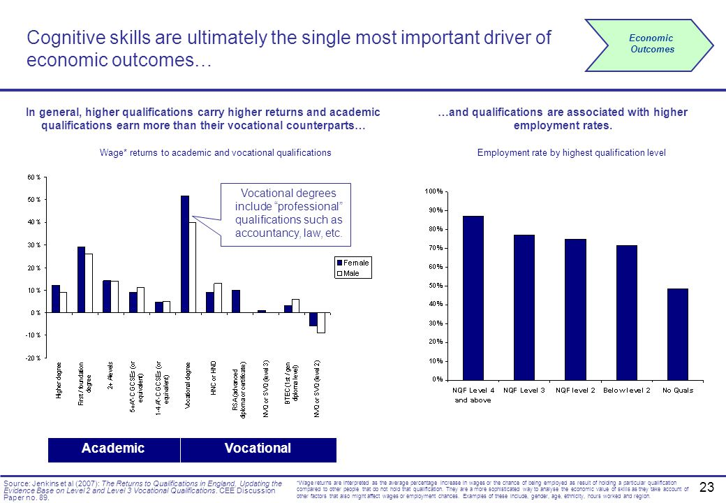 …and qualifications are associated with higher employment rates.
