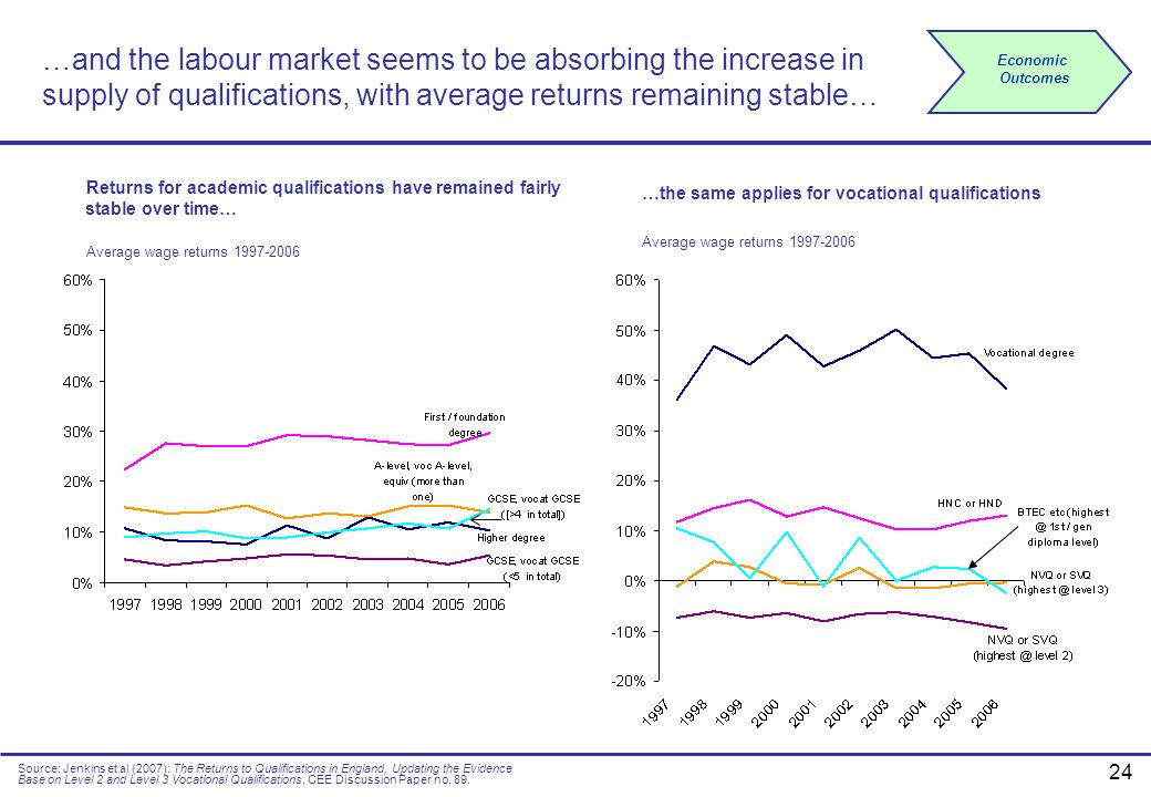 …and the labour market seems to be absorbing the increase in supply of qualifications, with average returns remaining stable…