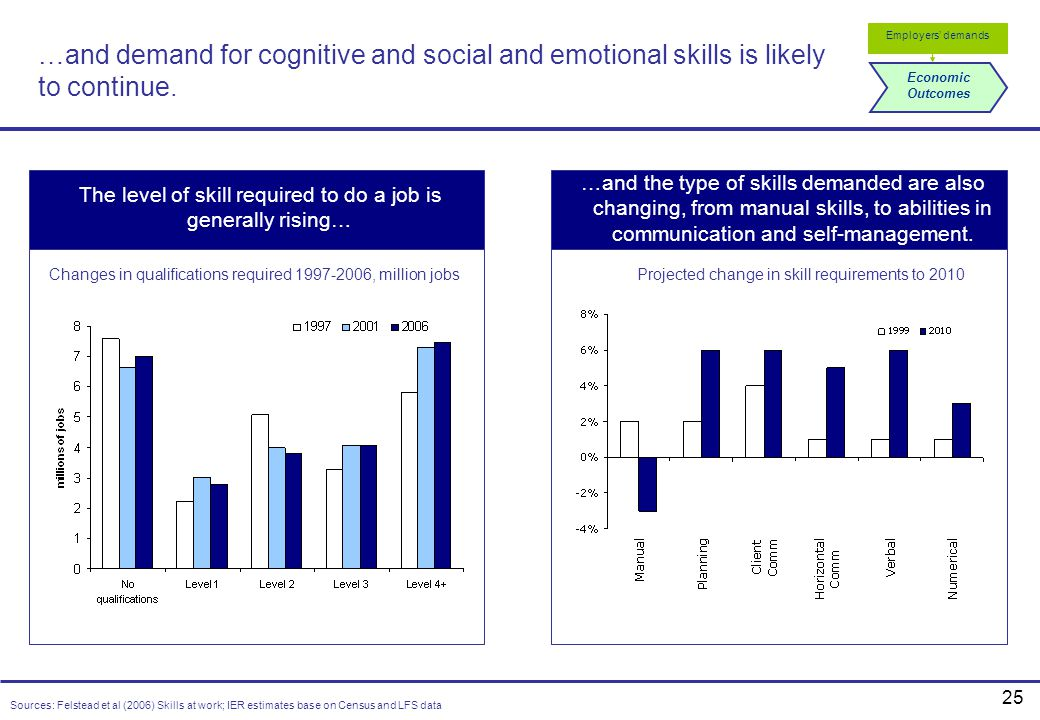 …and demand for cognitive and social and emotional skills is likely to continue.